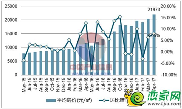 2015-2017年4月廊坊房均价走势图