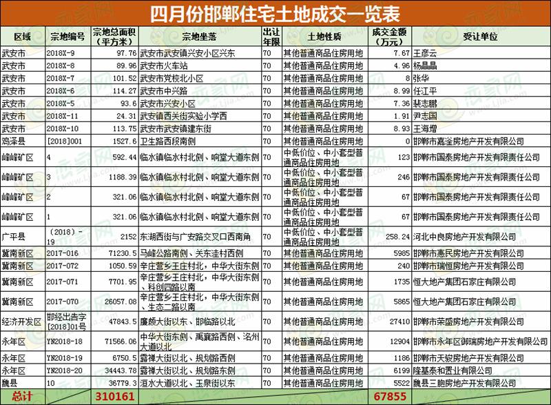 土地月报|4月份邯郸住宅土地成交22宗共计465亩 揽金6.79亿