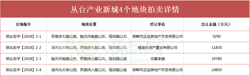 重磅消息:丛台新城4个地块最新拍卖结果 6.6亿入库