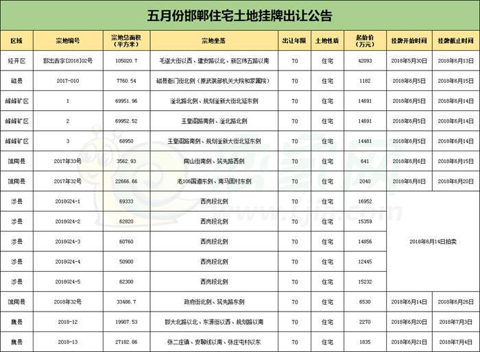 土地月報 | 5月邯鄲出讓土地44宗共計2504.2畝 攬金40億!