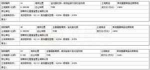 峰峰矿区国有土地使用权出让成交公示  峰国土成交告字【2018】06号