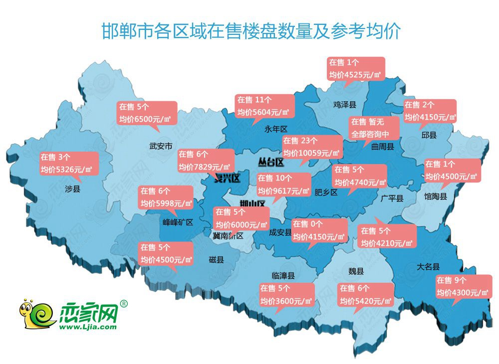 2018年上半年邯郸各区域房价