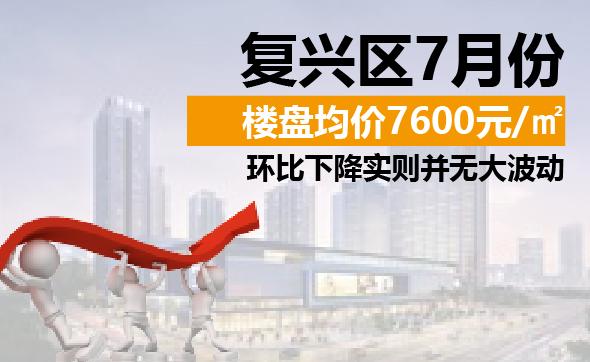 复兴区7月份楼盘均价7600元/㎡ 环比下降2.93%实则并无大波动