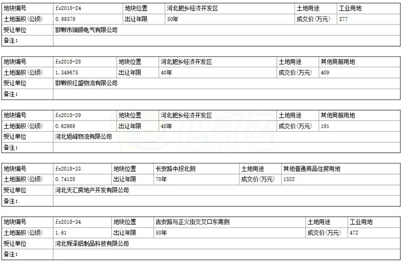 肥乡区国有土地使用权成交公示 肥出告字(2018)9号