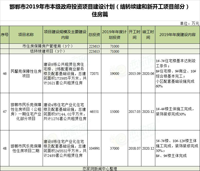 邯郸市2019年政府投资项目建设计划——住房篇