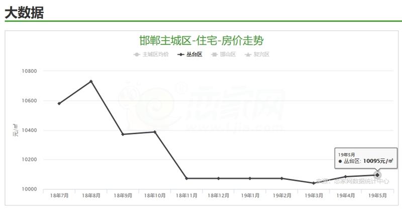 互联网赚钱:略有浮动,丛台区5月楼盘均价10095元/㎡!
