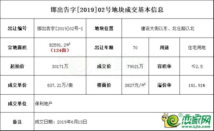 保利发展7.9亿竞得前郝村地块,溢价率高达161.91%!