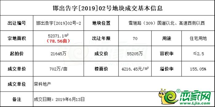 702萬/畝!榮科地產拿下原東站地塊,溢價率155.05%