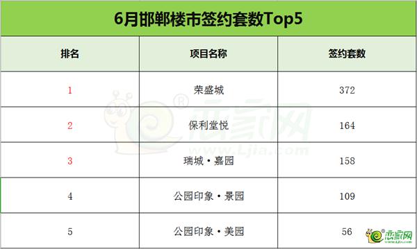 【戀家大數據】6月邯鄲樓市簽約套數排行榜 Top5都很火!