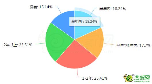在邯郸哪个年龄段最关注买房?并计划多久入手呢?