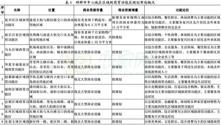 书说邯城20期:邯郸市中心城区商业网点规划(一)