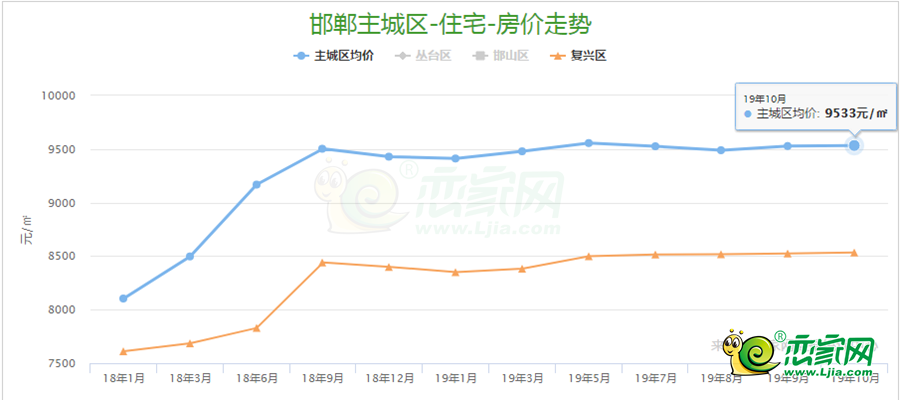 什么游戏可以挂机赚钱邯郸复兴区10月份楼盘均价为8533元/㎡,环比9月份上涨0.09%