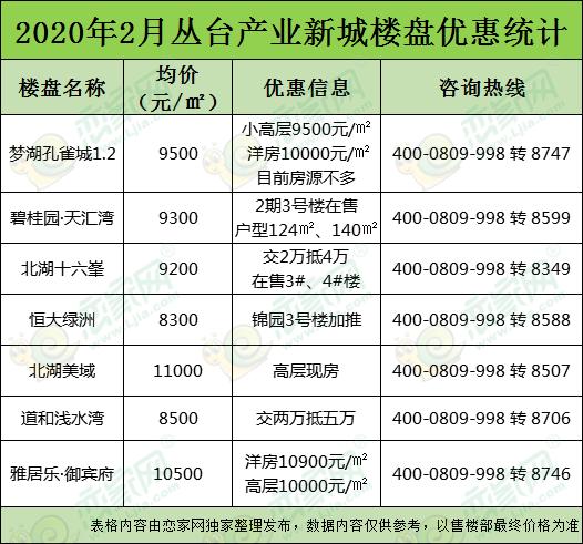 可以赚钱的棋牌游戏想知道邯郸49个楼盘目前有什么优惠,看完这篇就够啦!