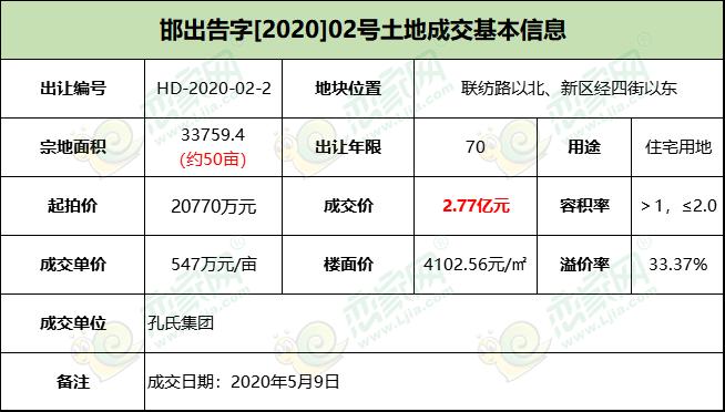 美的·罗兰春天旁,邯郸个人豪掷2.77亿东区拿地!