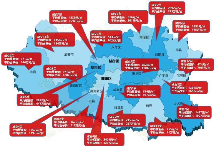 邯郸各区县地价统计,部分县城逾越地级市!