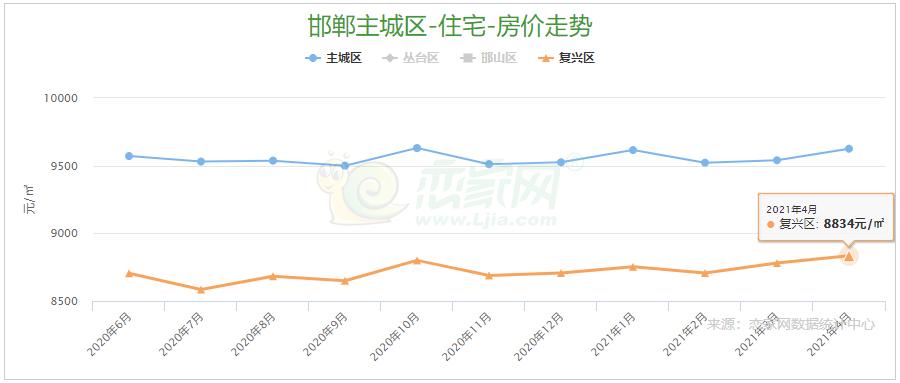 2021年4月份邯郸市复兴区房价8834元/㎡,稳中有升!