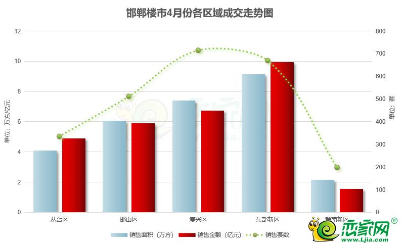 在邯郸东区买房,极力推荐这个8000+的小高层