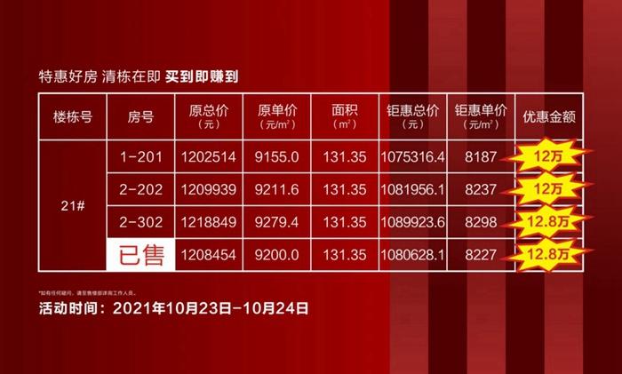 嘉洲·锦悦府21号楼清栋特惠,最高优惠12.8万